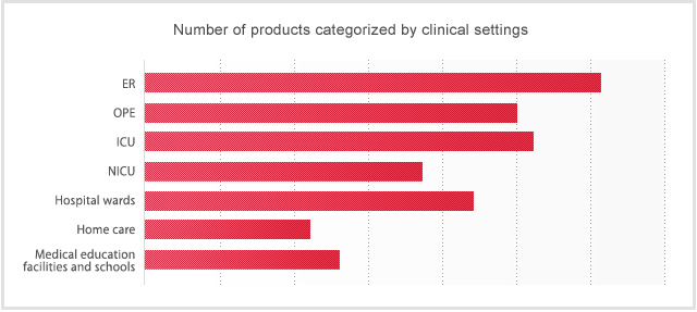 Number of products categorized by clinical setting