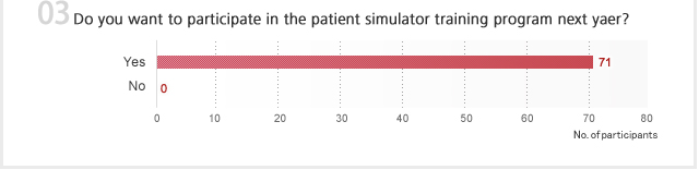 03 Do you want to participate in the patient simulator training program next yaer?
